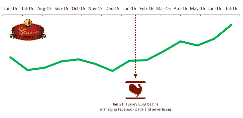 Turkey Burg Laurier Lounge logo 6-month Sales Graph